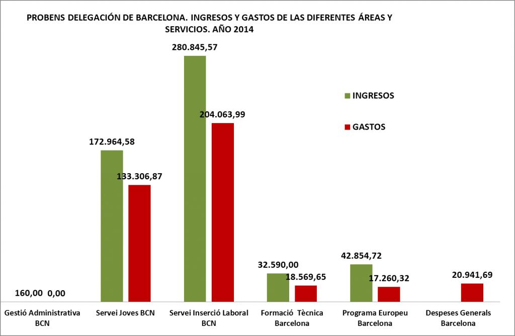 INGRESOS Y GASTOS BCN X SERVICIOS 2014