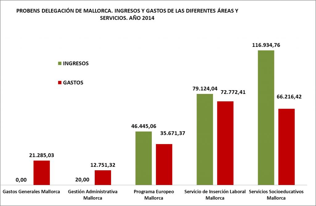 INGRESOS Y GASTOS MALLORCA X SERVICIOS 2014