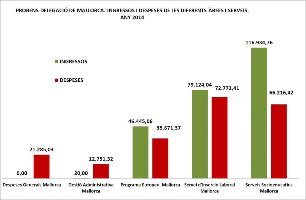 INGRESSOS I DESPESES MALLORCA X SERVEIS 2014