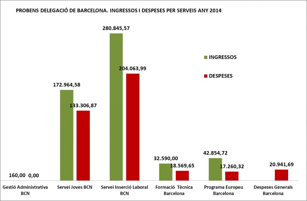 INGRESSOS VS DESPESES BCN X SERVEI 2014