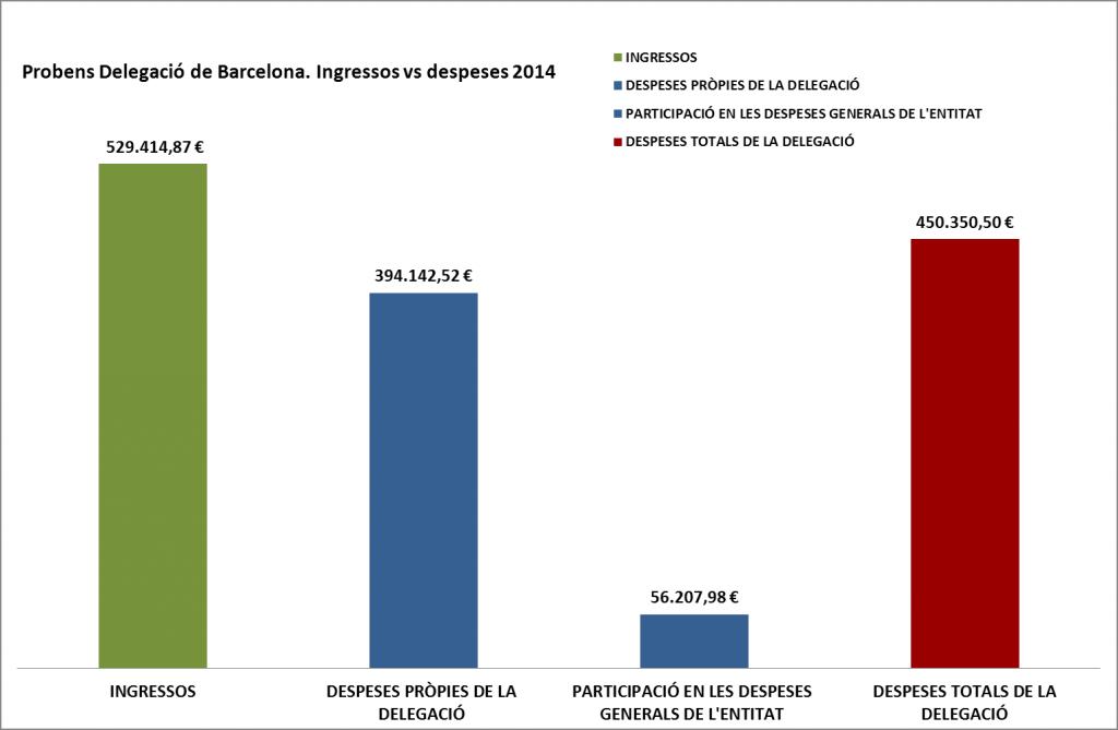 PRESSUPOST BCN (2) 2014