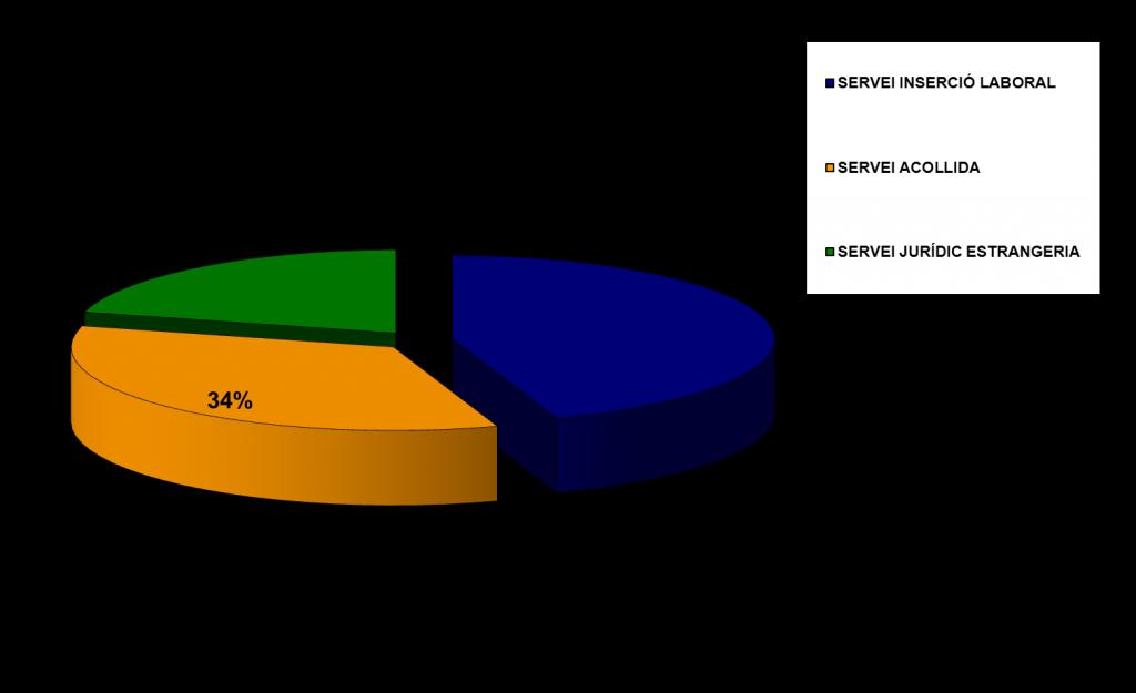 USUARIS SERVEIS 2014
