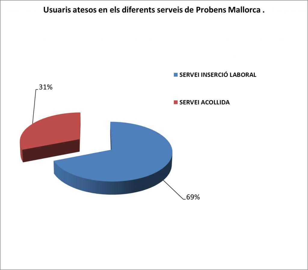 USUARIS SERVEIS MALLORCA 2014